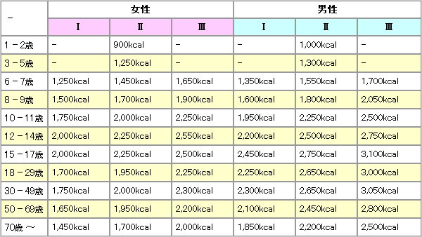 表:1日に必要な食事のカロリー量(厚労省参照)