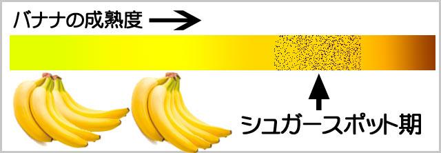 バナナの成熟