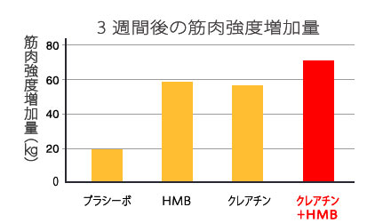 HMB三週間後の筋肉強度増加量のグラフ